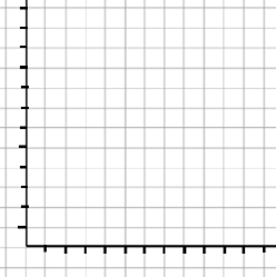 Blank Grid For Coordinates (axis range -10 to .